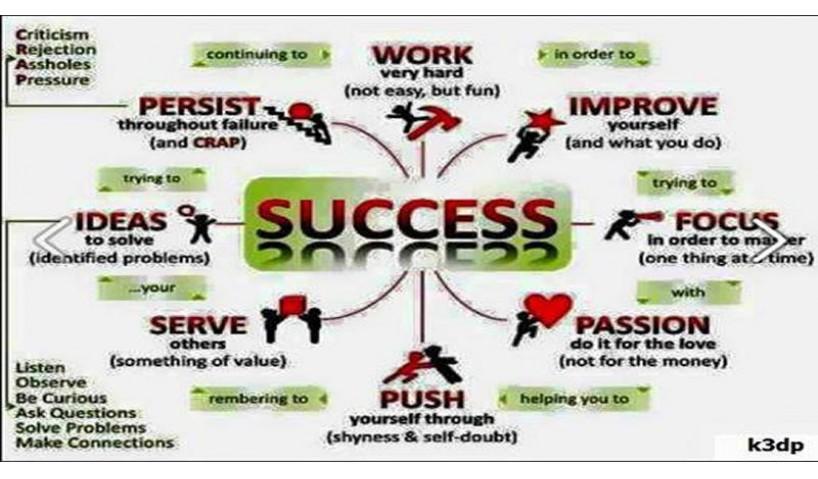 SECRET OF SUCCESS AND PROSPERITY
